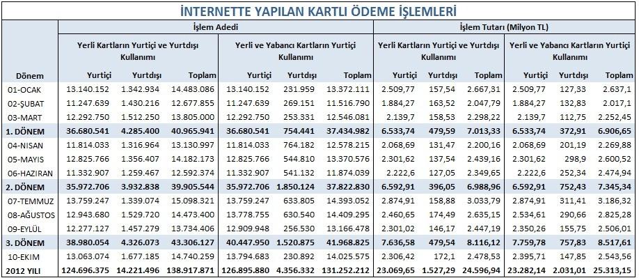 e-ticaret-verileri-2012