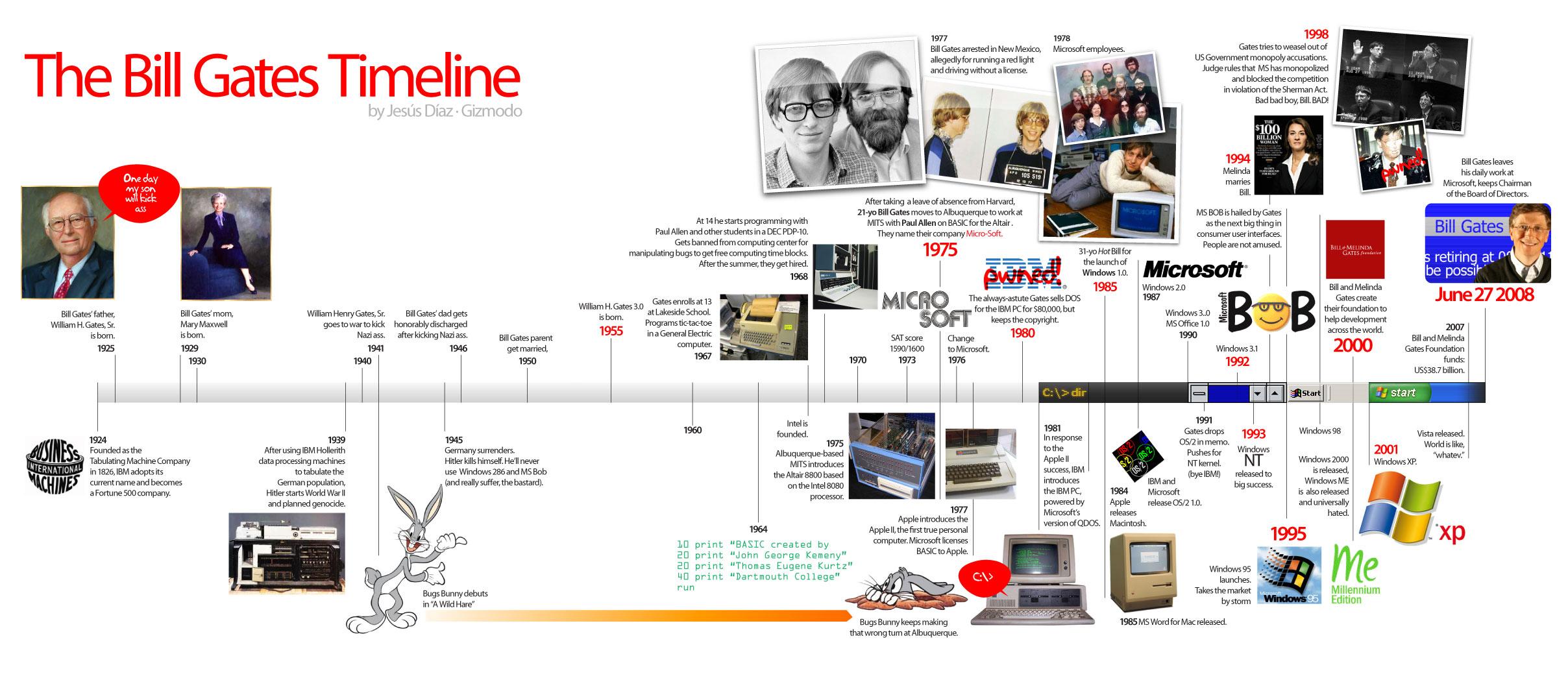 bill-gates-timeline